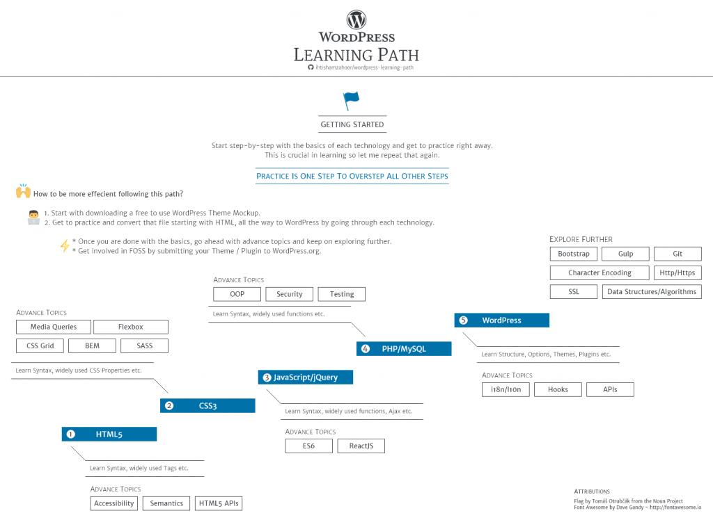 نقشه راه یادگیری اصولی وردپرس
