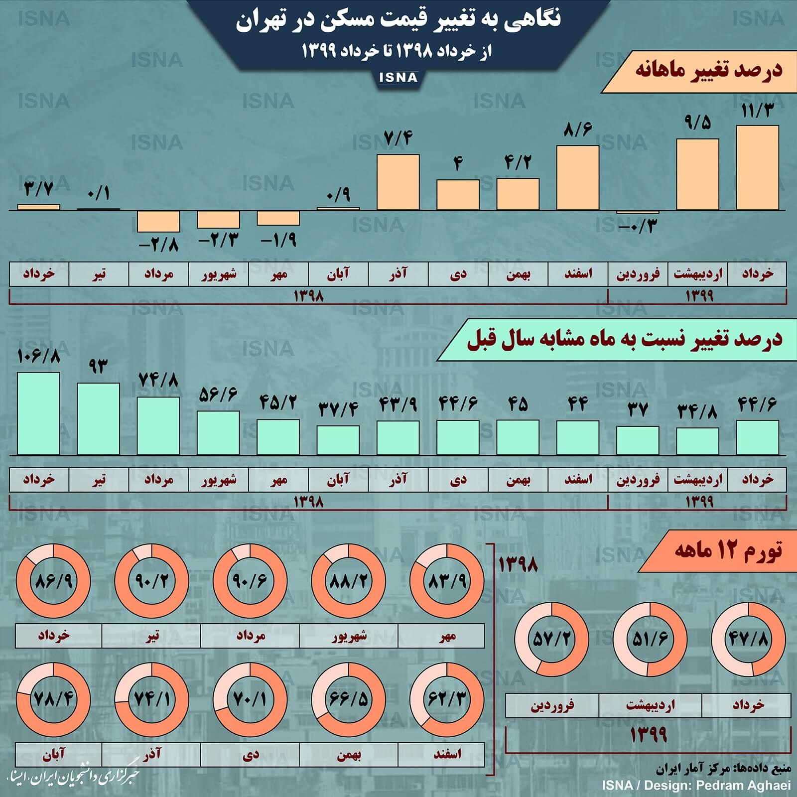 اینفوگرافیک: تغییر قیمت مسکن در تهران، از خرداد 98 تا خرداد 99