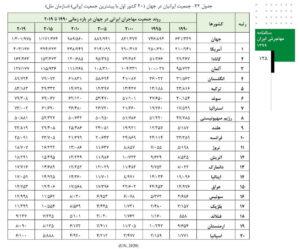 آمار جمعیت ایرانیان مهاجر