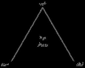 مثلث خاس: خوب، ارزان، سریع