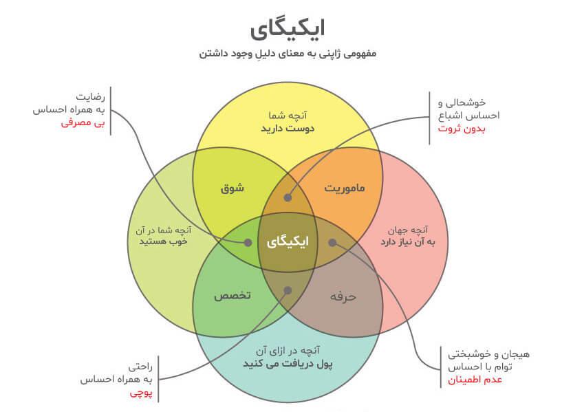 ایکیگای (ikigai): دلیلی برای بودن