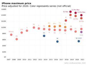 قیمت مدلهای مختلف گوشی آیفون (2007 تا 2021)