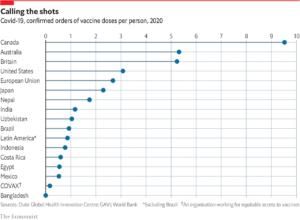سفارش واکسن کرونا توسط کشورهای مختلف