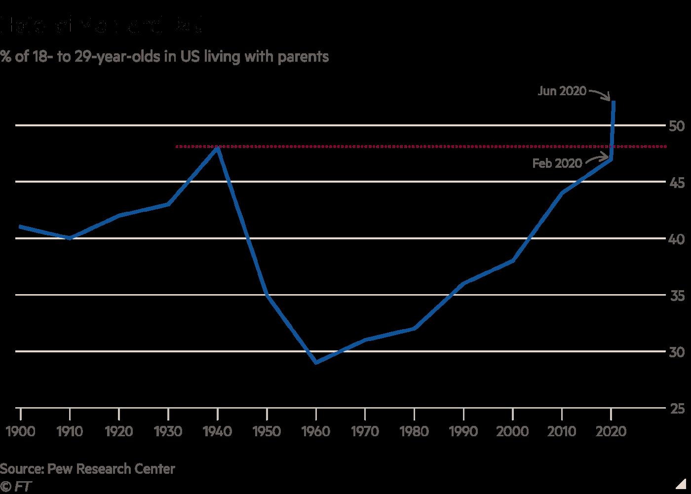 هتل مامان و بابا: درصد آمریکاییهای 18 تا 29 ساله که در منزل والدینشان زندگی میکنند