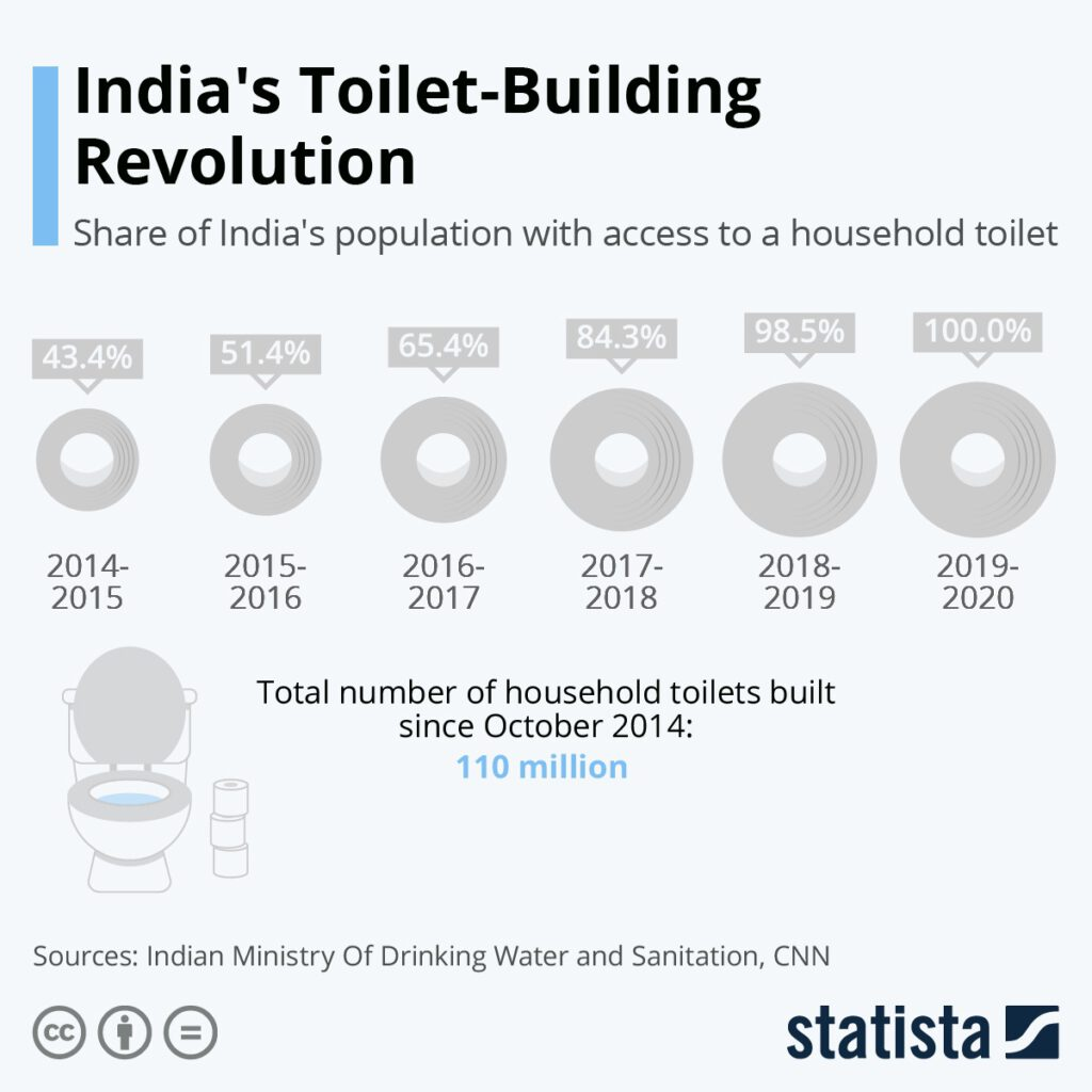 انقلاب توالتسازی هند