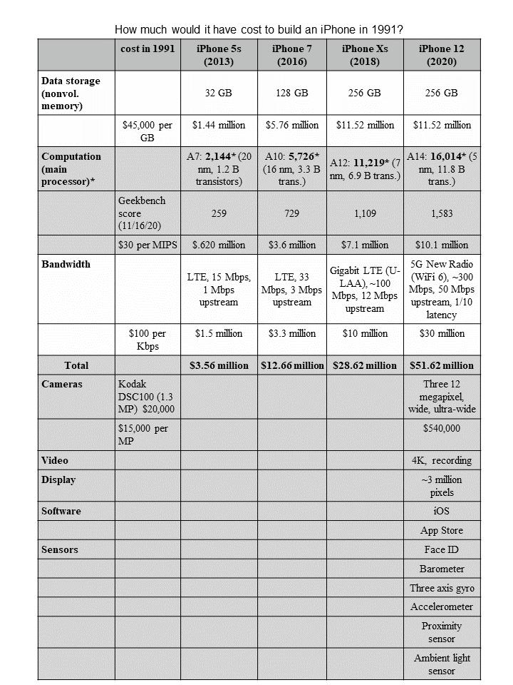 ارزش اجزای گوشی آیفون در چهل سال قبل (سال 1991)