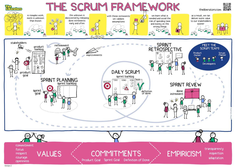 چارچوب اسکرام 2020