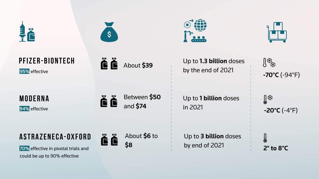 کدام واکسن کرونا میتواند ابتدا به کشورهای در حال توسعه برسد؟