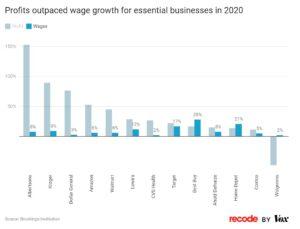 مقایسه رشد سود کسب و کارهای عمده در برابر حقوق کارکنانشون