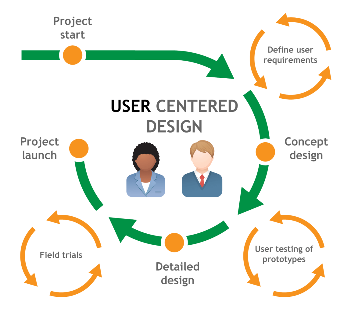 فرآیند طراحی کاربر-محور