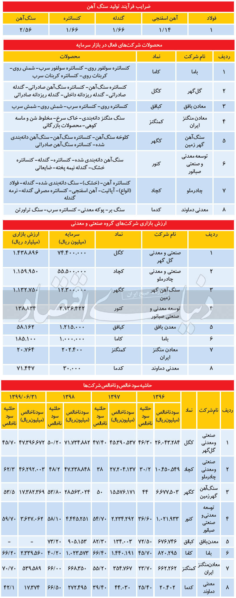 مقایسه شرکتهای معدنی بورس ایران