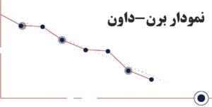نمودار برن-داون