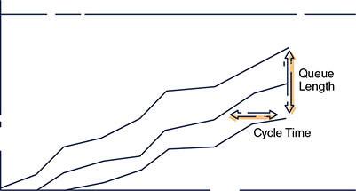 نمودار جریان انباشته (CFD)