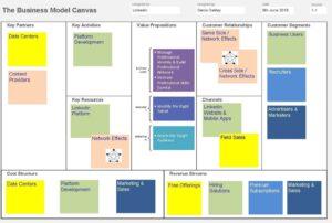 Business Model Canvas - Linkedin
