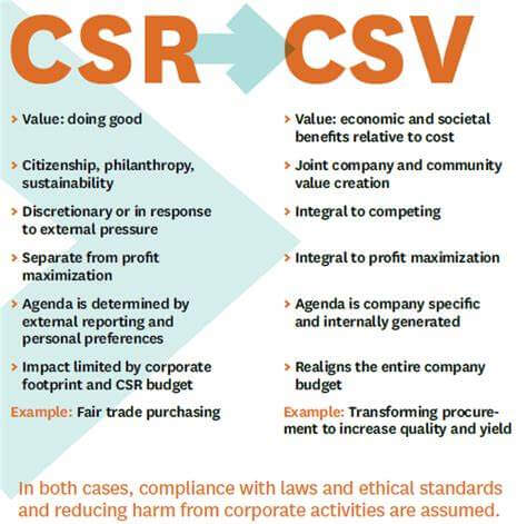 مسئولیت اجتماعی سازمان / خلق ارزش مشترک