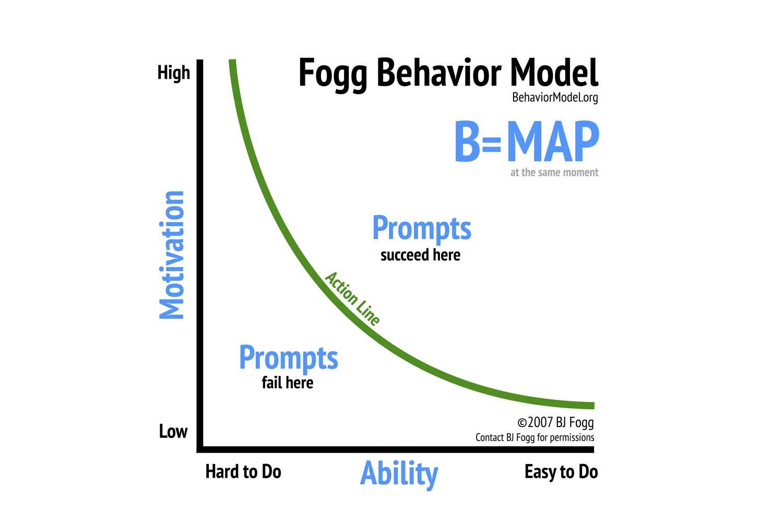 مدل رفتاری فاگ