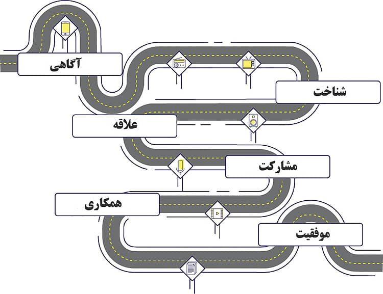 یک نقشه سفر مشتری سطح بالا