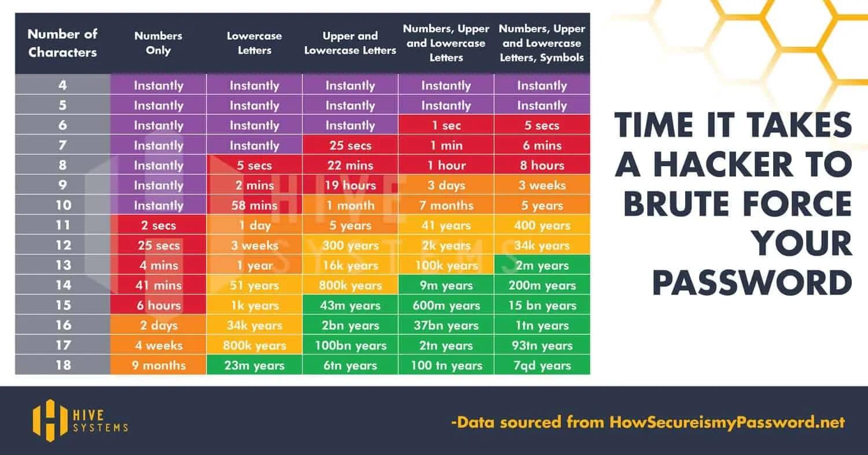 چقدر طول میکشه تا رمز عبور (Password) شما هک شه؟
