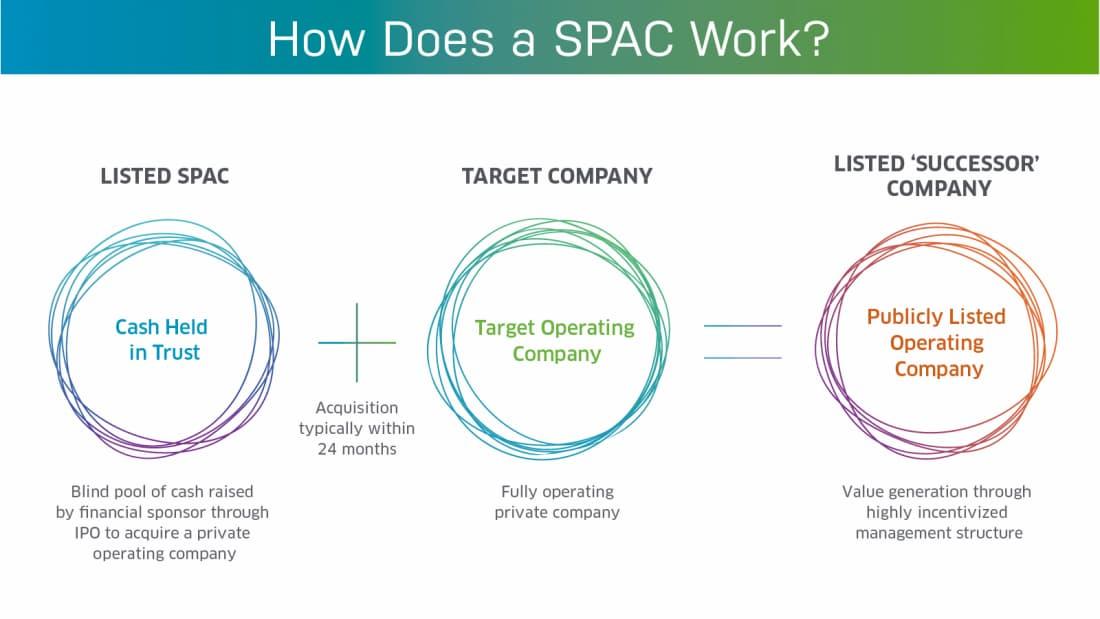 اسپک (SPAC) یا «شرکت چک سفید» چیست؟