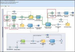 نمونه فرآیند افتتاح حساب مطابق استاندارد BPMN